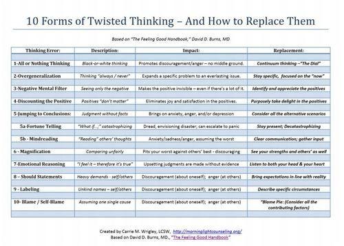 Cognitive Distortions Worksheet Free Worksheets Library