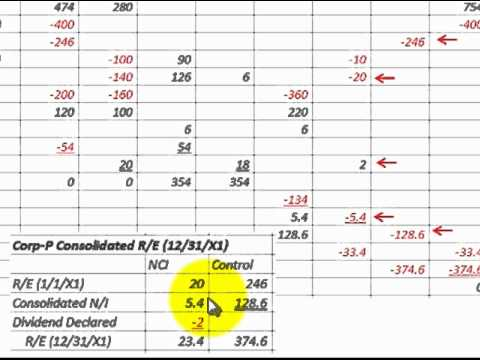 Consolidation Worksheet For Business Consolidations Detailed