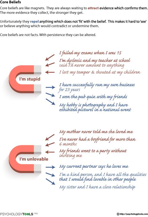 Core Belief Magnets Cbt Worksheet