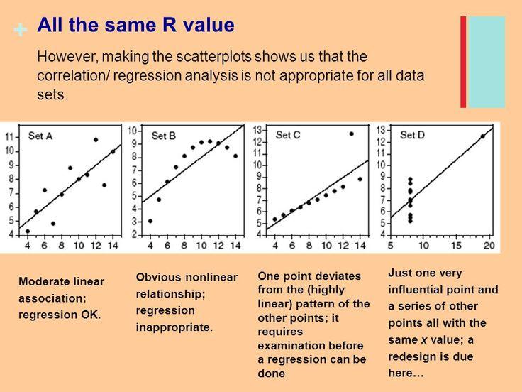 Describing Relationships Scatterplots And Correlation Least
