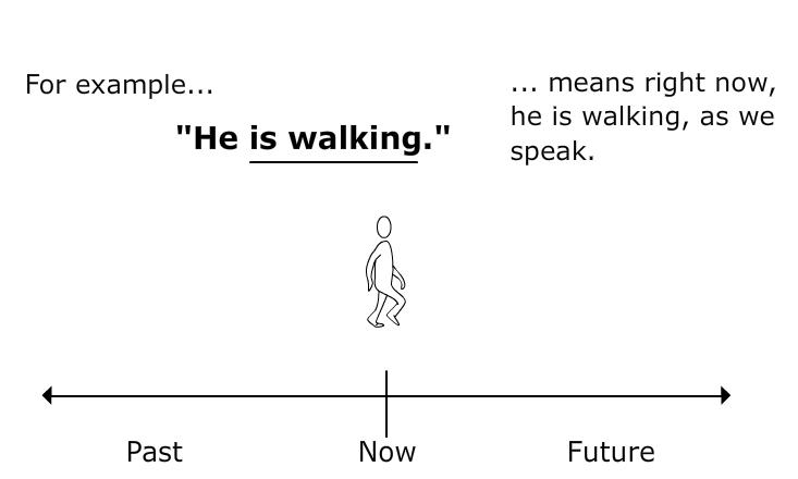 Esl Librarian  Verb Tense Timelines