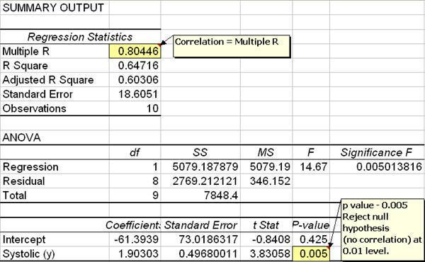 Excel Correlation Analysis