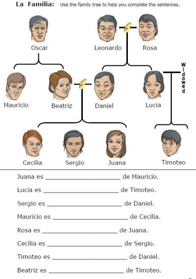 Family Vocabulary Worksheets – Printable Spanish