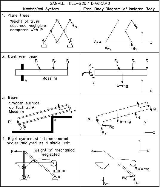 Free Body Diagrams Worksheet With Answers
