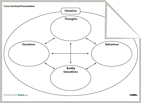 Free Cognitive Behavioural Therapy (cbt) Worksheets, And Self