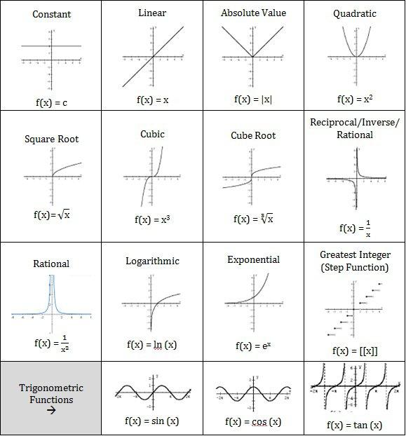 Function Graphs Worksheet Free Worksheets Library