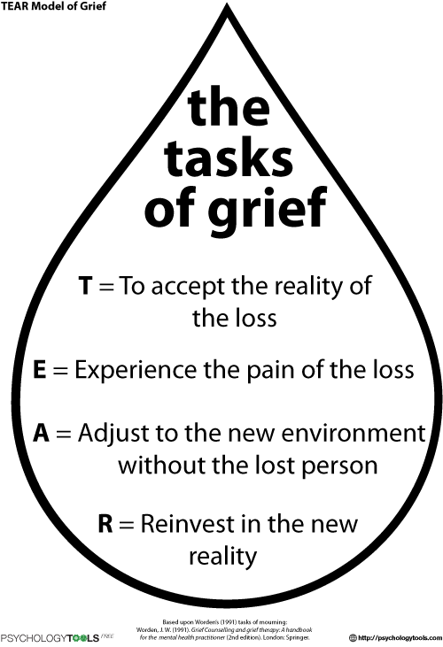 Grief And Loss Resources And Cbt Worksheets