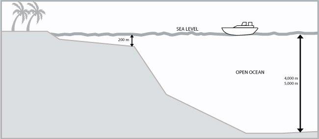 Lab H – Oceanography