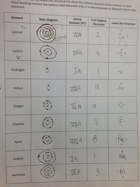 Bohr And Lewis Dot Worksheets