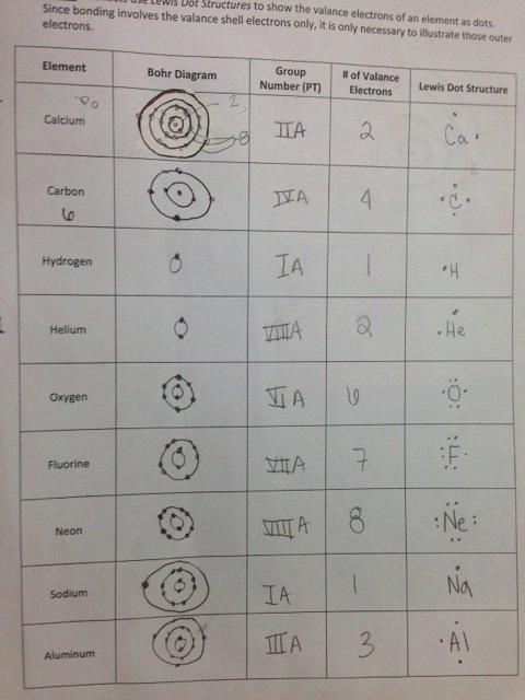 Mountain View » Unit 7 Atomic Theory & Periodic Table