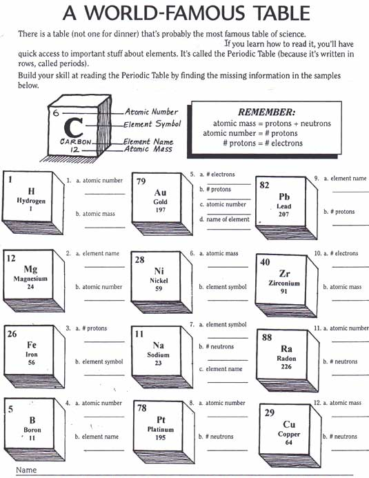 Periodic Table Of Elements Printable Worksheets Worksheets For All