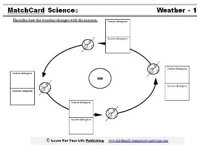 Pictures Reason For Seasons Worksheet