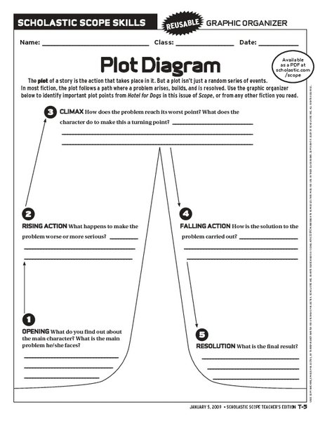 Plot Elements Worksheet
