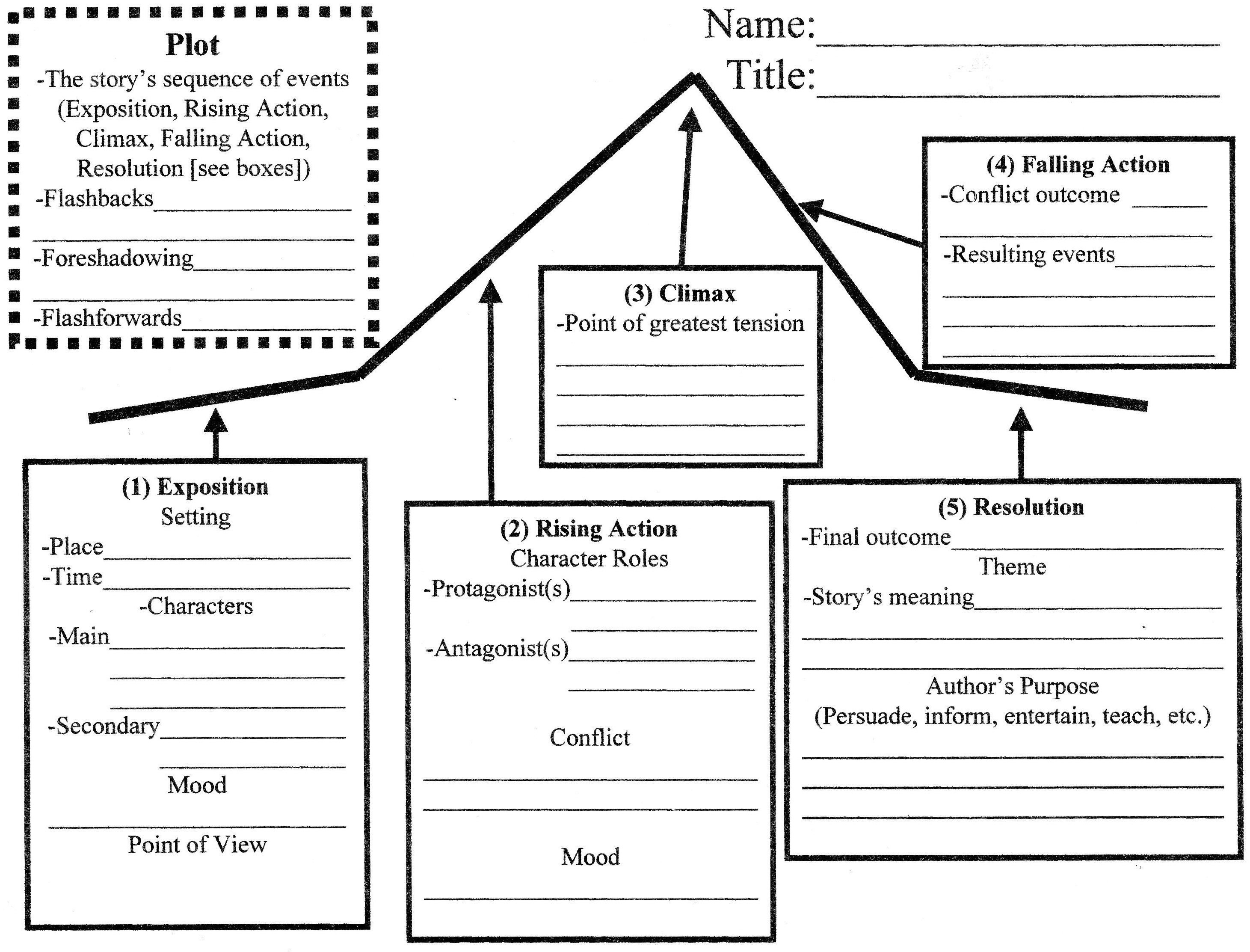 Plot Structure Worksheet