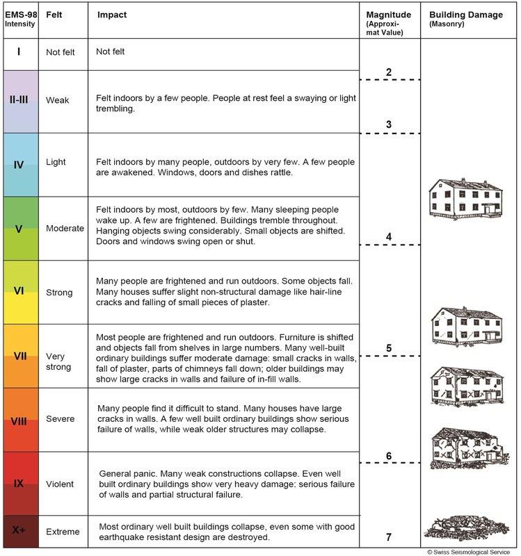 Richter Scale Worksheet
