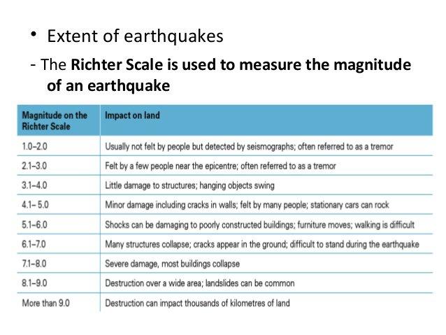 Richter Scale Worksheet Worksheets For All