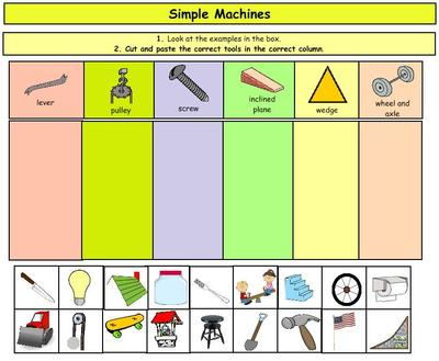 Simple Machines Cut And Paste