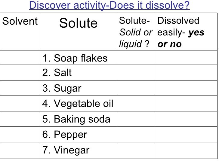 Solute And Solvent Worksheet Worksheets For All