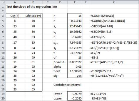 Test Regression Slope