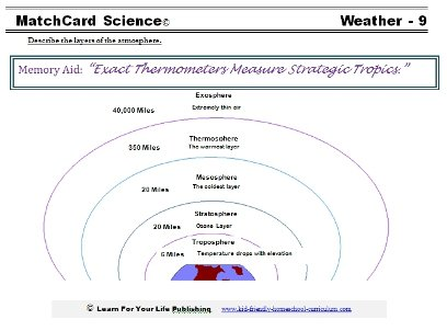 The Nine Weather Worksheets From Matchcard Science Weather Unit
