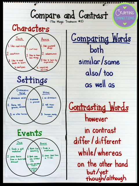 This Blog Post Contains A Free Compare And Contrast Reading