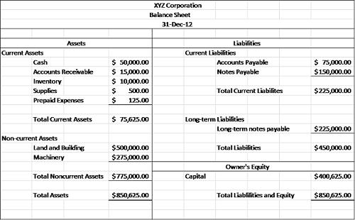 Total Assets  Definition & Explanation