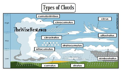 Types Of Clouds For Kids