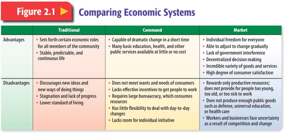 What Are The Types Of Economic Systems Boatjeremyeatonco. What Are The Types Of Economic Systems Parative Worksheets. Worksheet. Types Of Economies Worksheet At Mspartners.co
