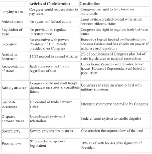 Us Constitution Worksheet Answers Understanding The Constitution