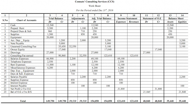10 Column Accounting Worksheet Template Example 20 3 2 Latest