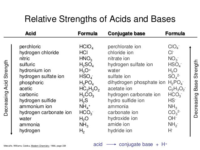 Acids Bases And Salts Worksheet Worksheets For All