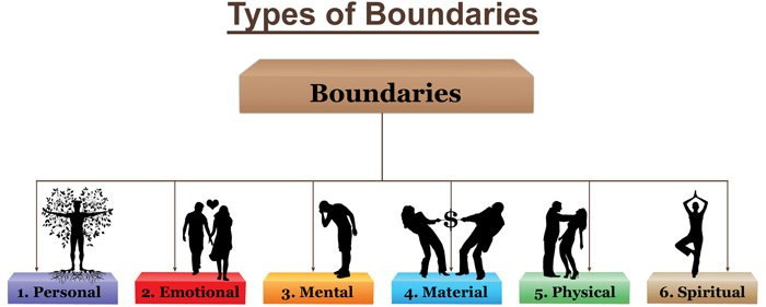 Boundaries And Codependency