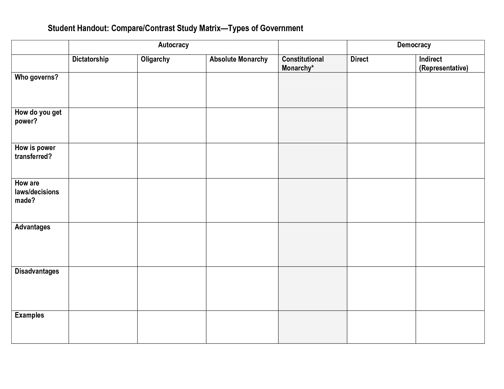 Different Types Of Governments Worksheet