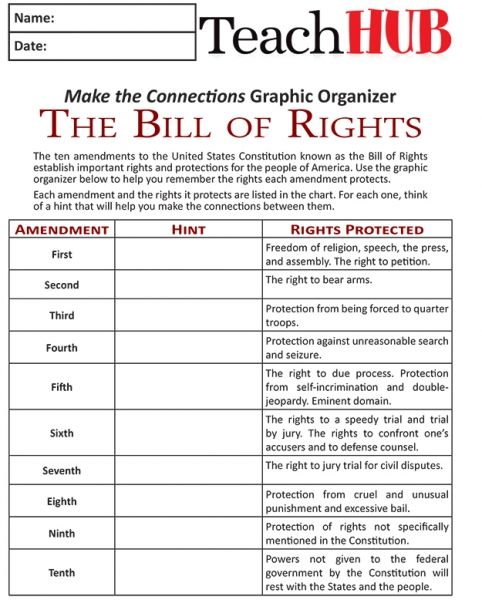 Mind Games  3 Simple Ways To Remember The Bill Of Rights