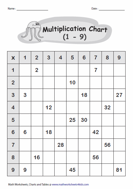 Multiplication Tables And Charts Multiplication Tables Printable