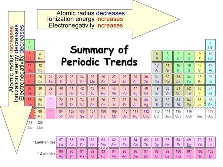 Nomenclature Worksheet 1 Monatomic Ions – Streamclean Info