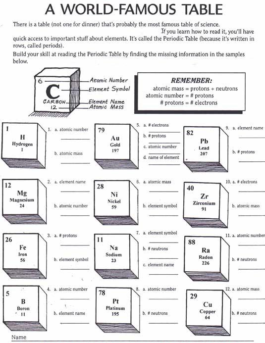Periodic Table Elements Worksheet Choice Image