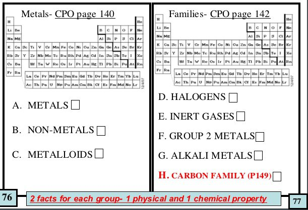 Periodic Table Facts Worksheet Answers On The Periodic Table Of