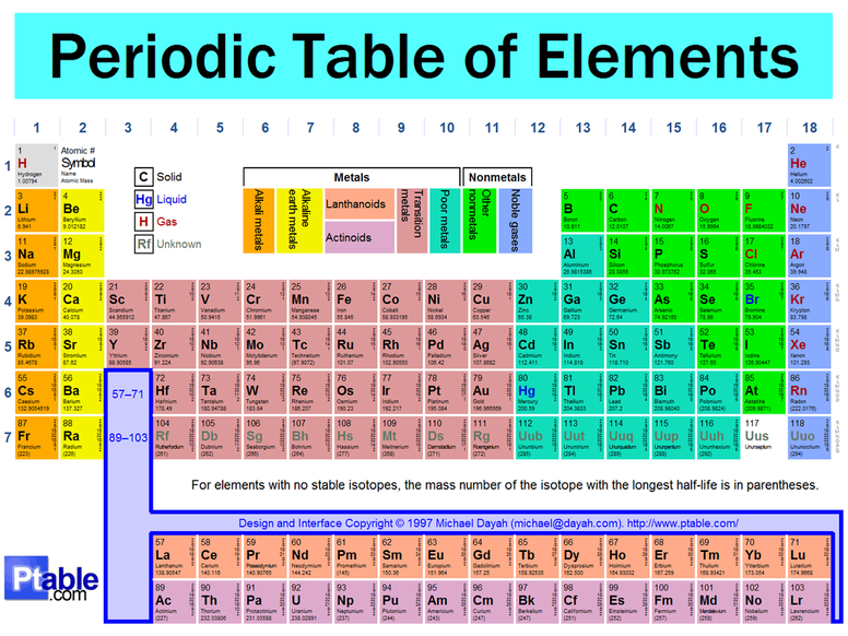 Periodic Table Worksheet Answer Key Worksheets For All