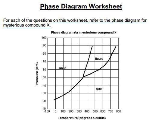 Phase Change Diagram Worksheet Worksheets For All