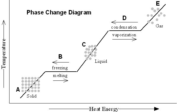 Phase Change Worksheet Answers Worksheets For All