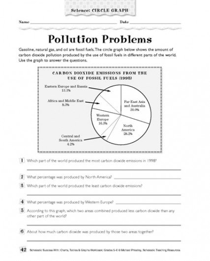 Pollution Problems  Science Circle Graph