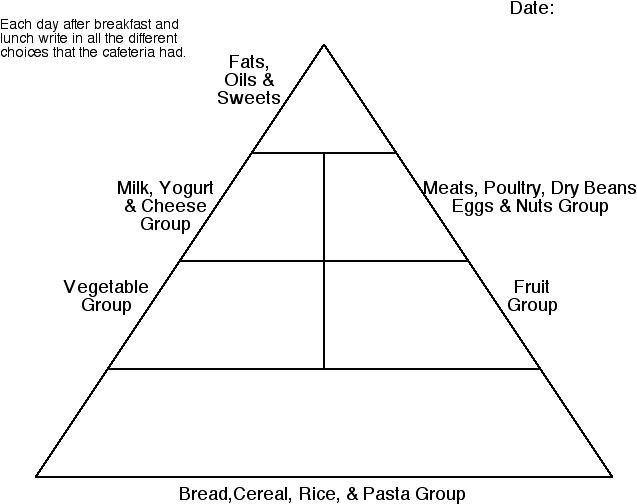 Printable Blank Food Pyramid Chart