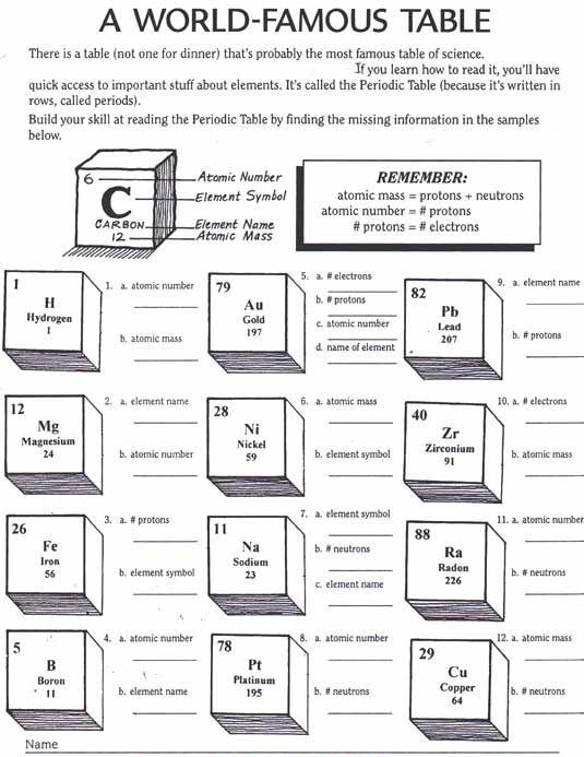 Printable Chemistry Worksheets Worksheets For All