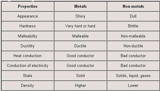 Printables Properties Of Metals And Nonmetals Worksheet: Metals And Nonmetals Worksheet At Alzheimers-prions.com
