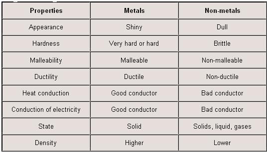Printables  Properties Of Metals And Nonmetals Worksheet