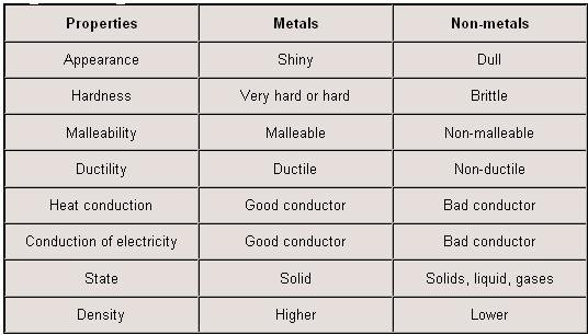 Properties Of Metals And Nonmetals Worksheet Answers Worksheets
