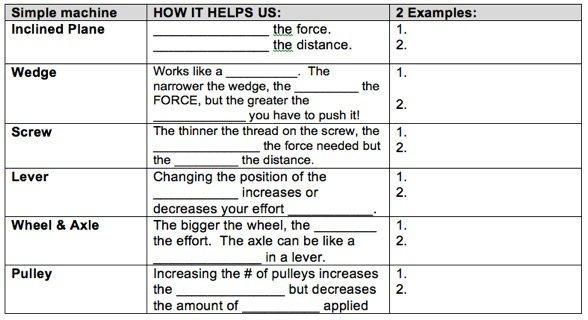 Simple Machine Worksheet Pdf Worksheets For All