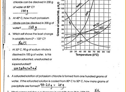 Solubility Curve Worksheet Solubility Curves Worksheet Answers