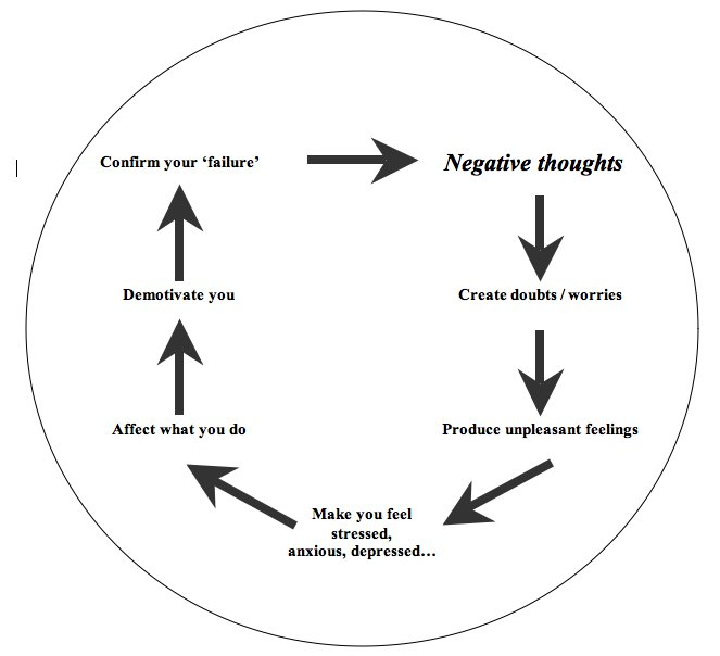 The Vicious Circle Of Negative Automatic Thinking